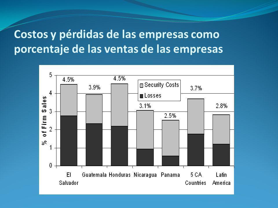 Costos y pérdidas de las empresas como porcentaje de las ventas de las empresas