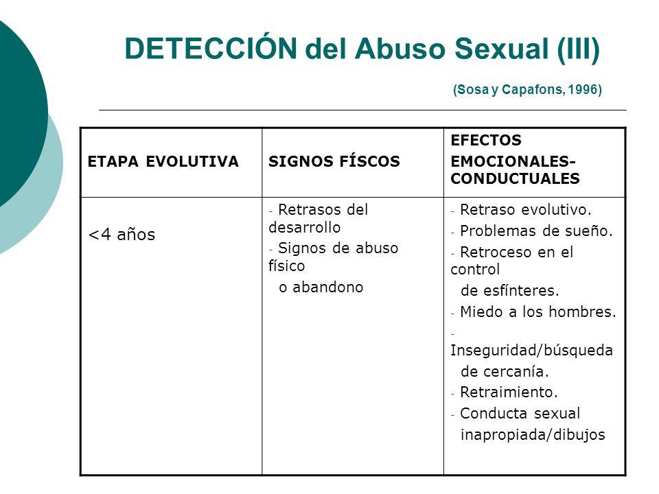 DETECCIÓN del Abuso Sexual (III) (Sosa y Capafons, 1996) ETAPA EVOLUTIVASIGNOS FÍSCOS EFECTOS EMOCIONALES- CONDUCTUALES <4 años - Retrasos del desarro