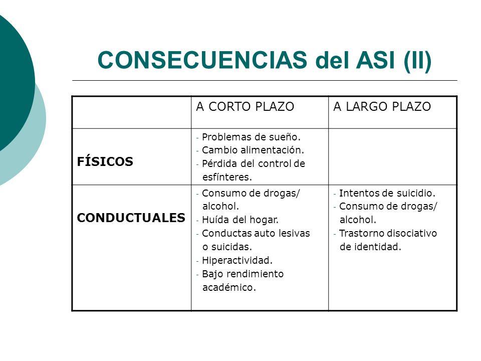 CONSECUENCIAS del ASI (II) A CORTO PLAZOA LARGO PLAZO FÍSICOS - Problemas de sueño. - Cambio alimentación. - Pérdida del control de esfínteres. CONDUC