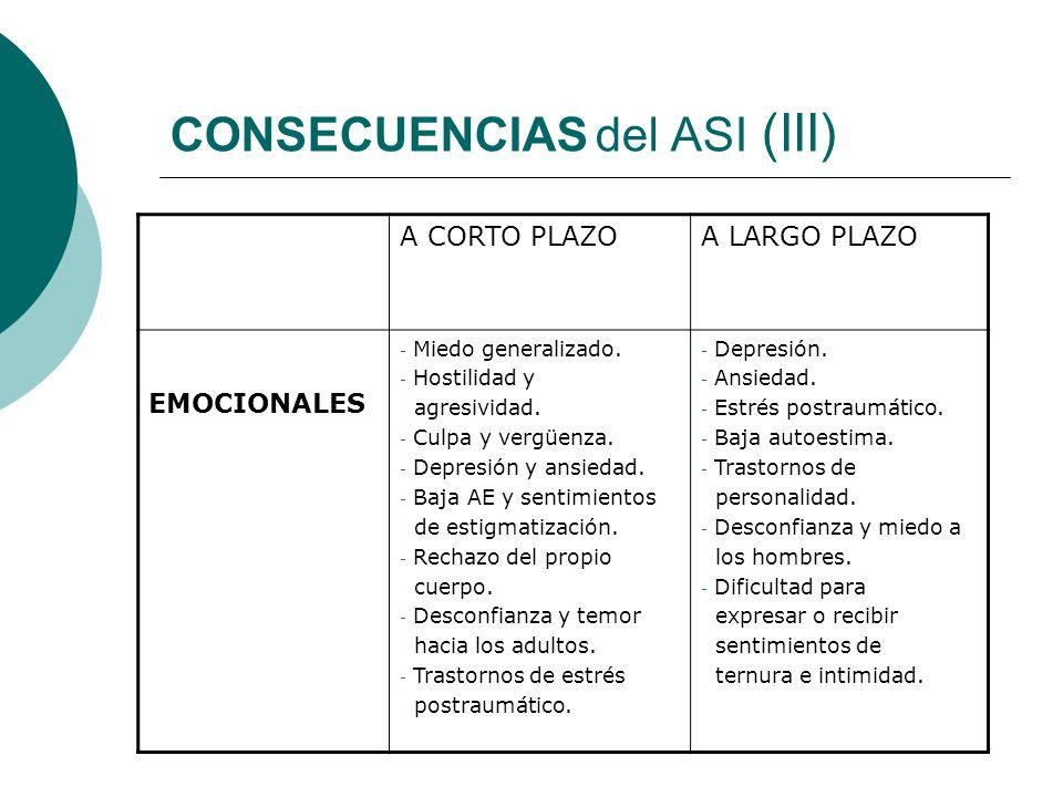 CONSECUENCIAS del ASI (III) A CORTO PLAZOA LARGO PLAZO EMOCIONALES - Miedo generalizado. - Hostilidad y agresividad. - Culpa y vergüenza. - Depresión