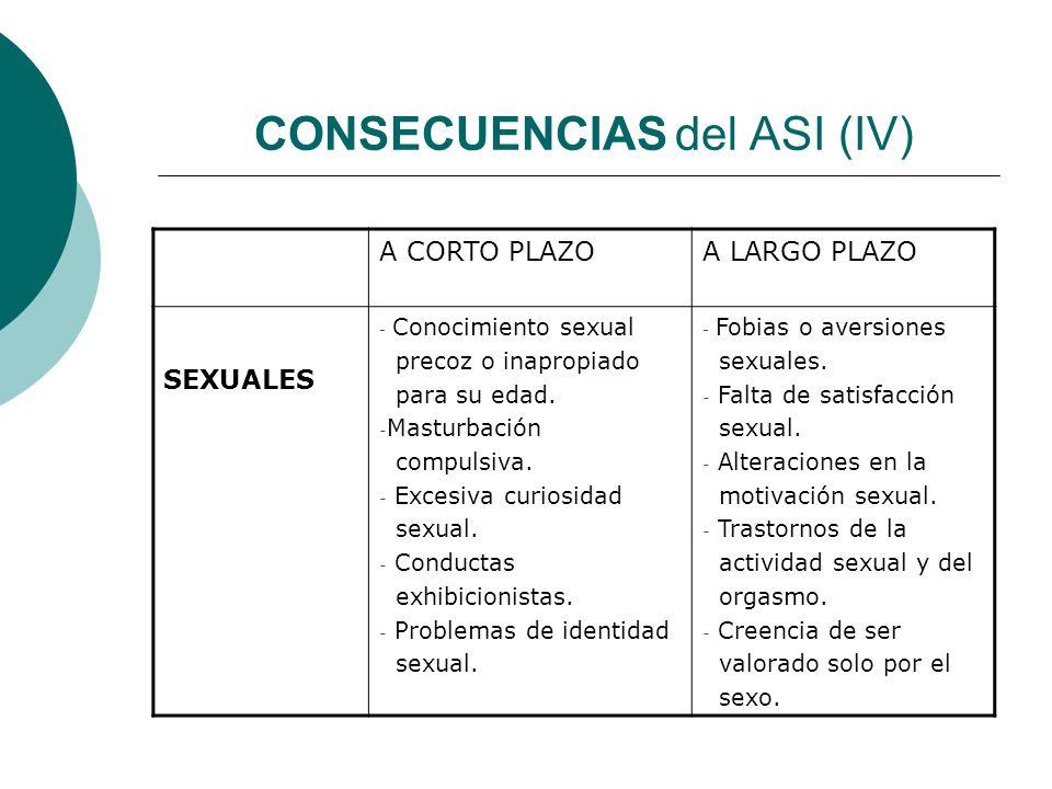 CONSECUENCIAS del ASI (IV) A CORTO PLAZOA LARGO PLAZO SEXUALES - Conocimiento sexual precoz o inapropiado para su edad. - Masturbación compulsiva. - E