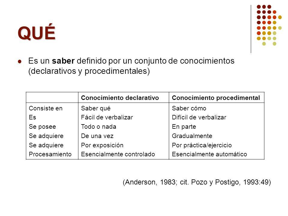 QUÉ Es un saber definido por un conjunto de conocimientos (declarativos y procedimentales) (Anderson, 1983; cit. Pozo y Postigo, 1993:49) Conocimiento
