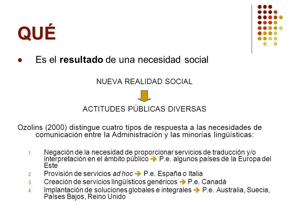 QUÉ Es el resultado de una necesidad social NUEVA REALIDAD SOCIAL ACTITUDES PÚBLICAS DIVERSAS Ozolins (2000) distingue cuatro tipos de respuesta a las