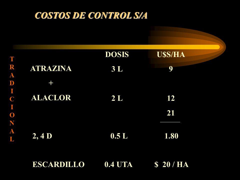 COSTOS DE CONTROL S/A ATRAZINA + ALACLOR DOSIS 3 L 2 L U$S/HA 9 12 21 TRADICIONALTRADICIONAL 2, 4 D0.5 L1.80 ESCARDILLO0.4 UTA $ 20 / HA