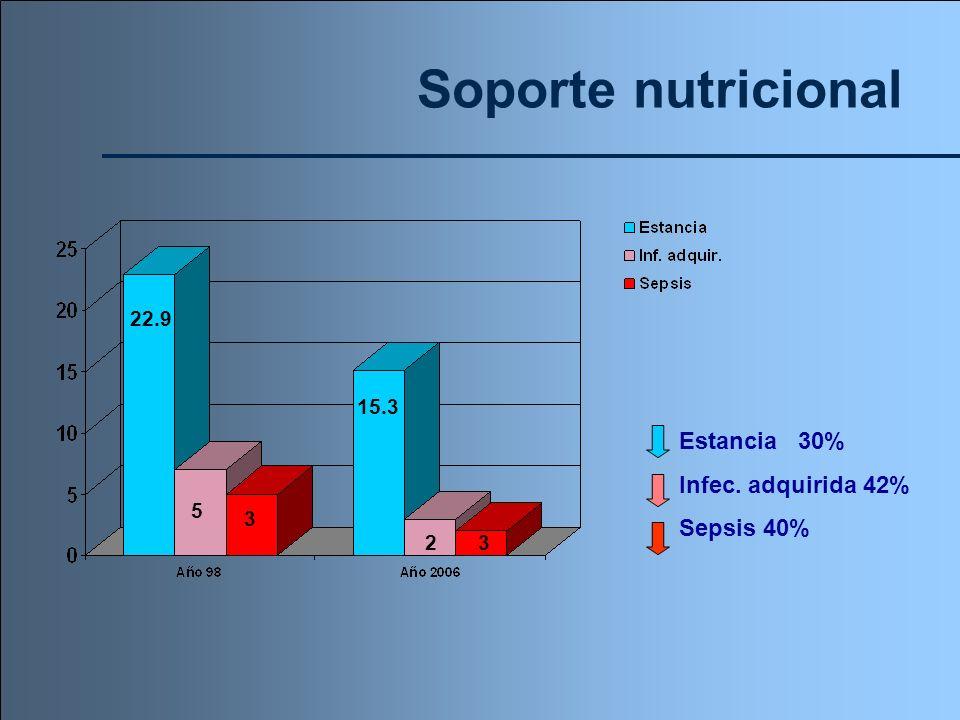 Soporte nutricional Estancia 30% Infec. adquirida 42% Sepsis 40% 22.9 15.3 5 3 32