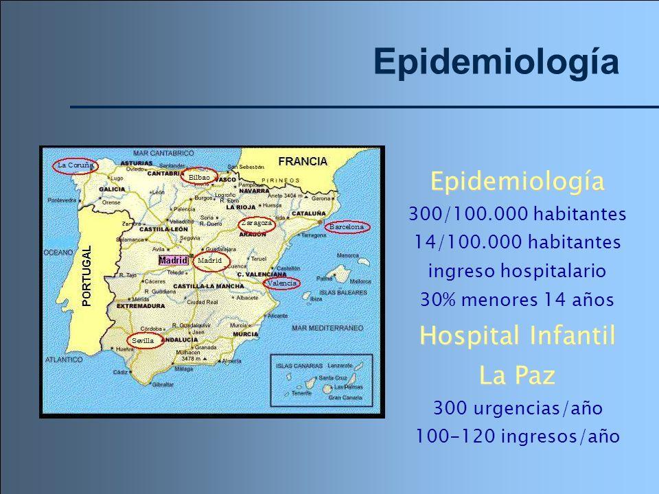 Epidemiología Epidemiología 300/100.000 habitantes 14/100.000 habitantes ingreso hospitalario 30% menores 14 años Hospital Infantil La Paz 300 urgenci