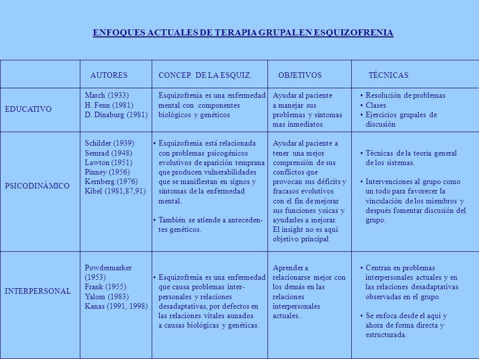 ENFOQUES ACTUALES DE TERAPIA GRUPAL EN ESQUIZOFRENIA AUTORES CONCEP. DE LA ESQUIZ. OBJETIVOS TÉCNICAS EDUCATIVO PSICODINÁMICO INTERPERSONAL March (193