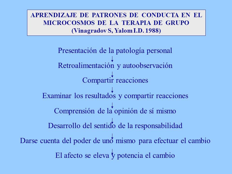 APRENDIZAJE DE PATRONES DE CONDUCTA EN EL MICROCOSMOS DE LA TERAPIA DE GRUPO (Vinagradov S, Yalom I.D. 1988) Presentación de la patología personal Ret
