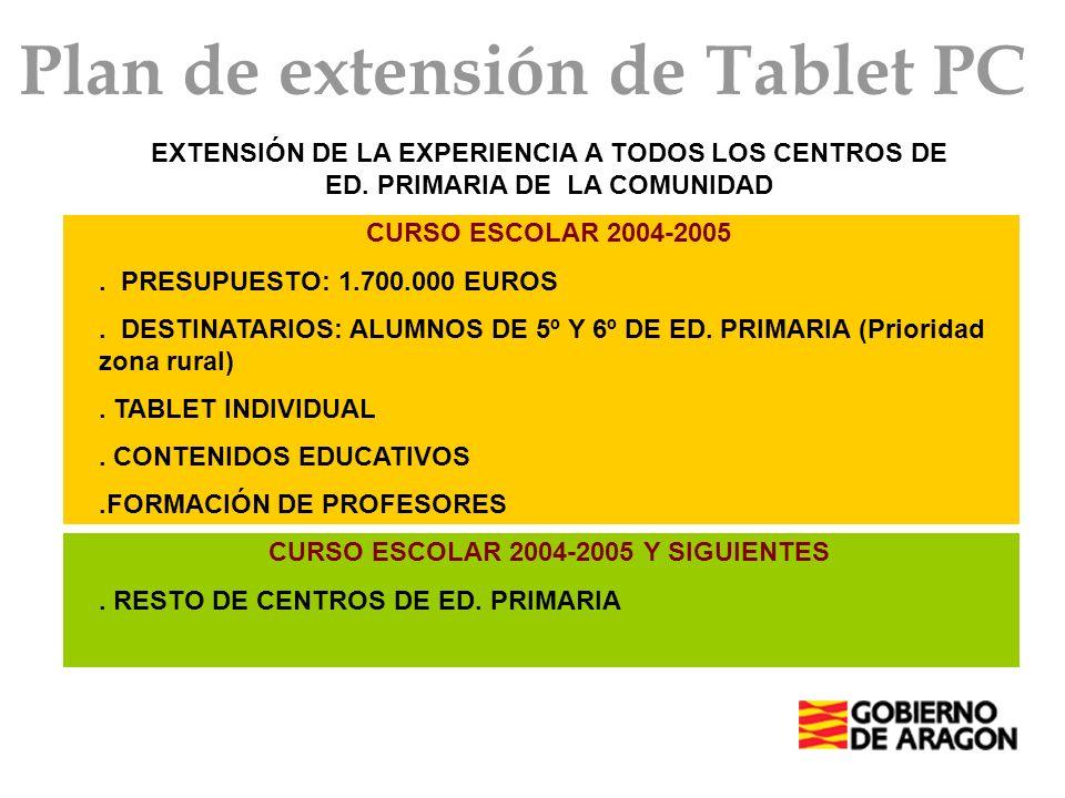 EXTENSIÓN DE LA EXPERIENCIA A TODOS LOS CENTROS DE ED. PRIMARIA DE LA COMUNIDAD CURSO ESCOLAR 2004-2005. PRESUPUESTO: 1.700.000 EUROS. DESTINATARIOS: