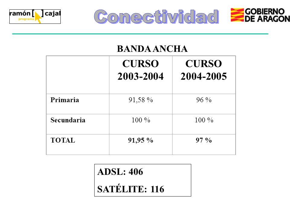 CURSO 2003-2004 CURSO 2004-2005 Primaria91,58 %96 % Secundaria100 % TOTAL91,95 %97 % BANDA ANCHA ADSL: 406 SATÉLITE: 116