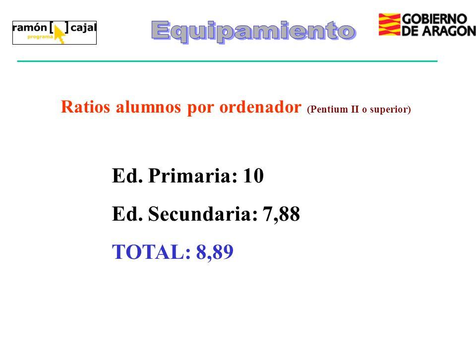 Ed. Primaria: 10 Ed. Secundaria: 7,88 TOTAL: 8,89 Ratios alumnos por ordenador (Pentium II o superior)
