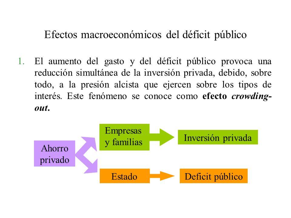 Efectos macroeconómicos del déficit público 1.El aumento del gasto y del déficit público provoca una reducción simultánea de la inversión privada, debido, sobre todo, a la presión alcista que ejercen sobre los tipos de interés.