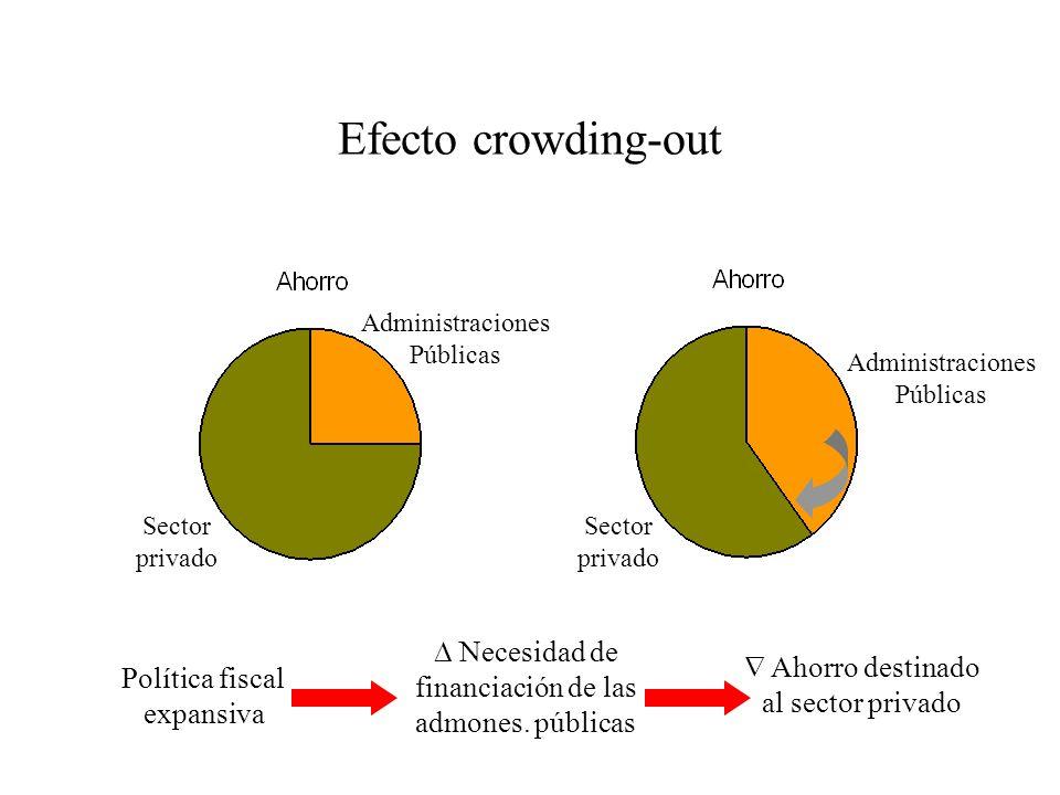 Efecto crowding-out Sector privado Administraciones Públicas Política fiscal expansiva Necesidad de financiación de las admones. públicas Ahorro desti