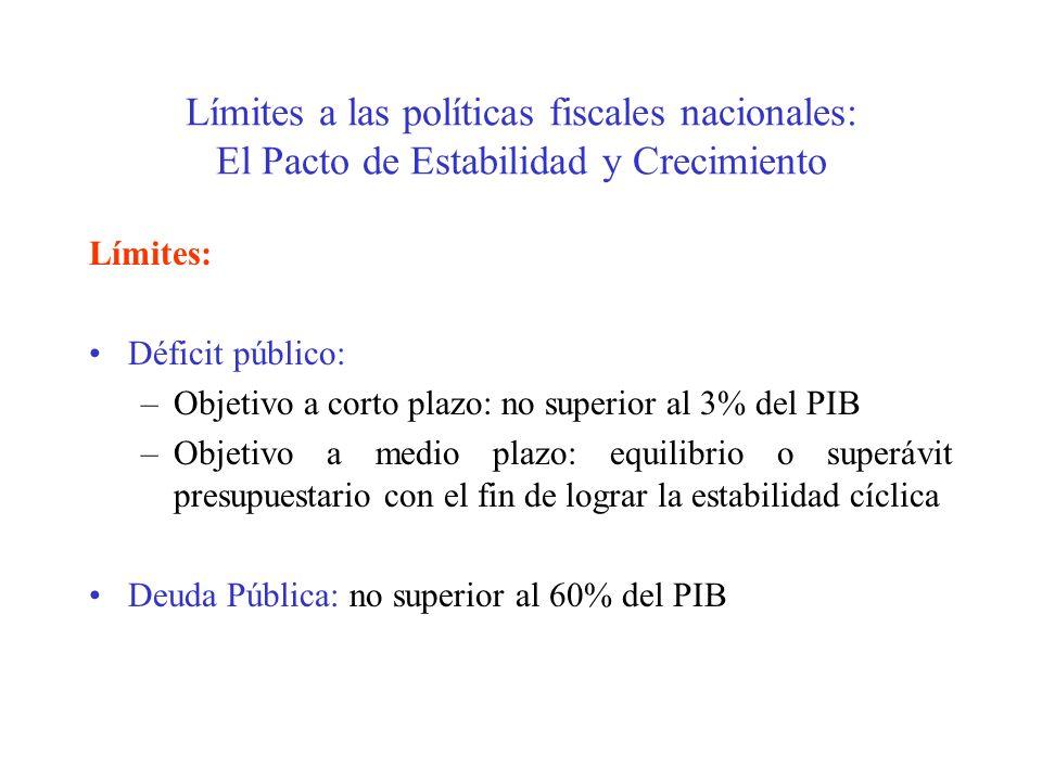Límites a las políticas fiscales nacionales: El Pacto de Estabilidad y Crecimiento Límites: Déficit público: –Objetivo a corto plazo: no superior al 3% del PIB –Objetivo a medio plazo: equilibrio o superávit presupuestario con el fin de lograr la estabilidad cíclica Deuda Pública: no superior al 60% del PIB