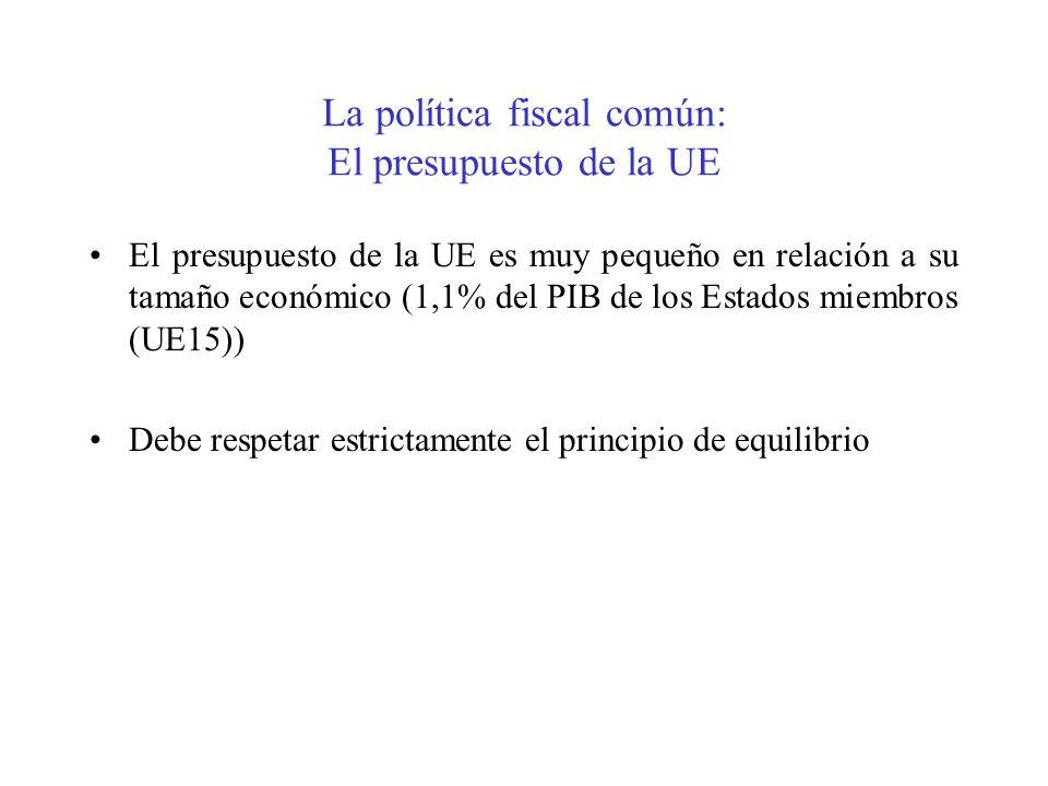 La política fiscal común: El presupuesto de la UE El presupuesto de la UE es muy pequeño en relación a su tamaño económico (1,1% del PIB de los Estado