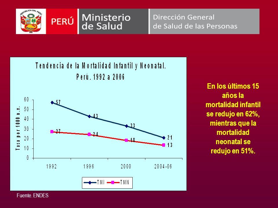 Fuente. ENDES En los últimos 15 años la mortalidad infantil se redujo en 62%, mientras que la mortalidad neonatal se redujo en 51%.