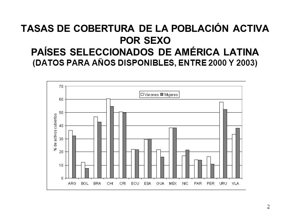 2 TASAS DE COBERTURA DE LA POBLACIÓN ACTIVA POR SEXO PAÍSES SELECCIONADOS DE AMÉRICA LATINA (DATOS PARA AÑOS DISPONIBLES, ENTRE 2000 Y 2003)