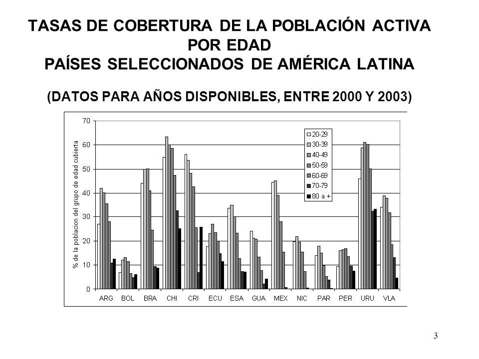 3 TASAS DE COBERTURA DE LA POBLACIÓN ACTIVA POR EDAD PAÍSES SELECCIONADOS DE AMÉRICA LATINA (DATOS PARA AÑOS DISPONIBLES, ENTRE 2000 Y 2003)