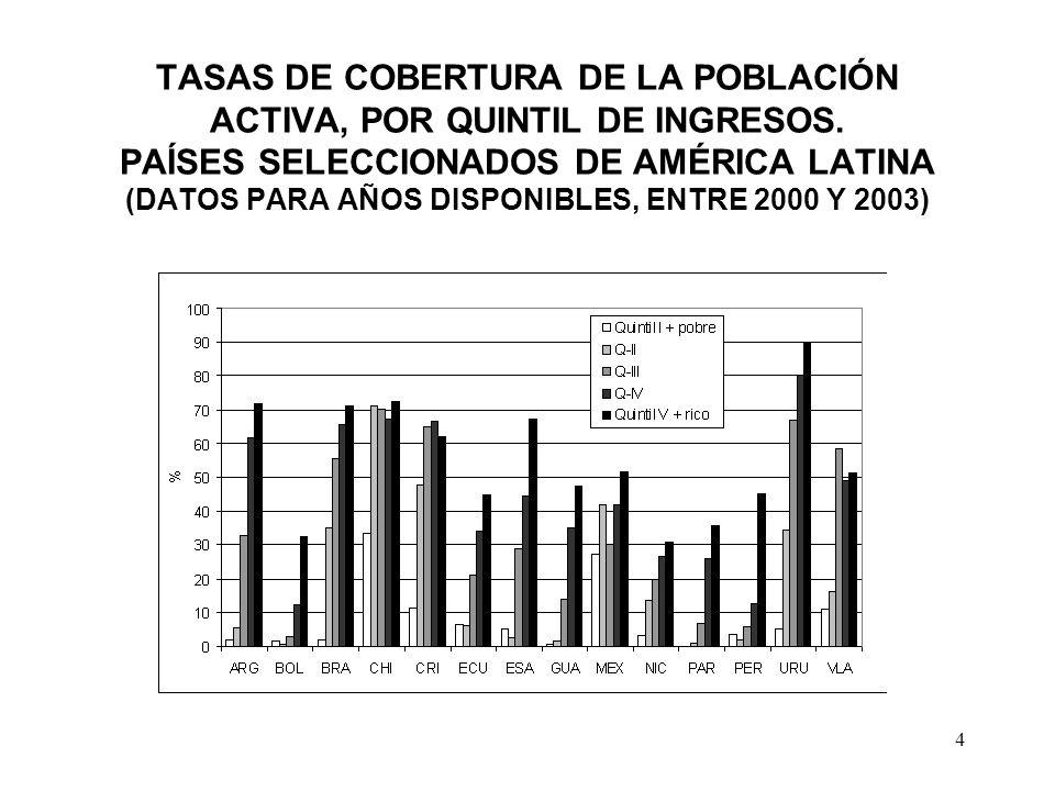 5 TASAS DE COBERTURA DE LA POBLACIÓN MAYOR DE 65 AÑOS, POR ÁREA DE RESIDENCIA PAÍSES SELECCIONADOS DE AMÉRICA LATINA (DATOS PARA AÑOS DISPONIBLES, ENTRE 2000 Y 2003)