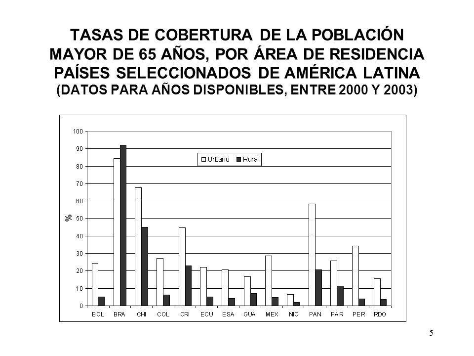 6 PARTICIPACIÓN DEL INGRESO POR JUBILACIONES Y PENSIONES EN EL INGRESO TOTAL DE LOS HOGARES, SEGÚN COMPOSICIÓN DEL HOGAR PAÍSES SELECCIONADOS DE AMÉRICA LATINA (DATOS PARA AÑOS DISPONIBLES, ENTRE 2000 Y 2003)