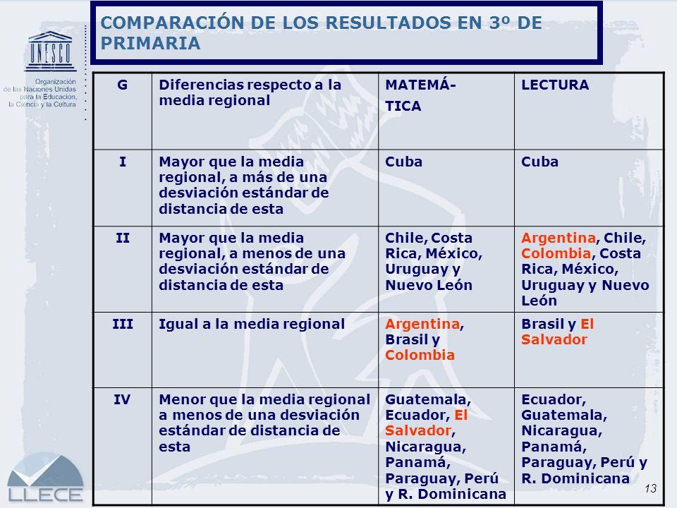 13 COMPARACIÓN DE LOS RESULTADOS EN 3º DE PRIMARIA GDiferencias respecto a la media regional MATEMÁ- TICA LECTURA IMayor que la media regional, a más