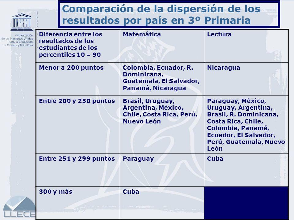 16 Comparación de la dispersión de los resultados por país en 3º Primaria Diferencia entre los resultados de los estudiantes de los percentiles 10 – 9