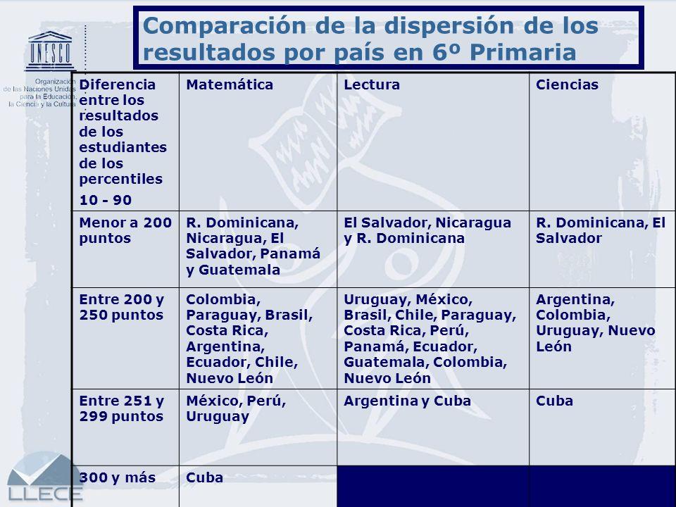 17 Comparación de la dispersión de los resultados por país en 6º Primaria Diferencia entre los resultados de los estudiantes de los percentiles 10 - 9