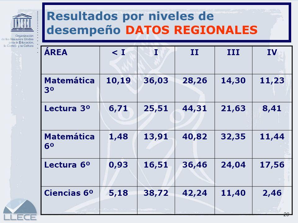 20 Resultados por niveles de desempeño DATOS REGIONALES ÁREA< IIIIIIIIV Matemática 3º 10,1936,0328,2614,3011,23 Lectura 3º6,7125,5144,3121,638,41 Mate