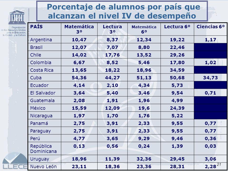 21 Porcentaje de alumnos por país que alcanzan el nivel IV de desempeño. PAÍSMatemática 3º Lectura 3º Matemática 6º Lectura 6ºCiencias 6º Argentina10,