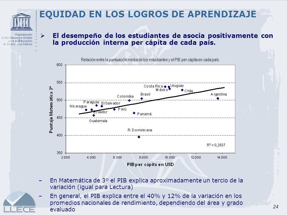 24 EQUIDAD EN LOS LOGROS DE APRENDIZAJE El desempeño de los estudiantes de asocia positivamente con la producción interna per cápita de cada país. –En