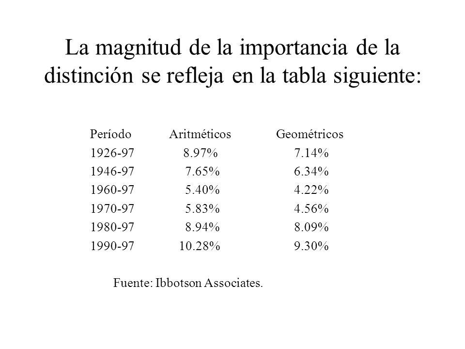 La magnitud de la importancia de la distinción se refleja en la tabla siguiente: Período AritméticosGeométricos 1926-97 8.97% 7.14% 1946-97 7.65% 6.34