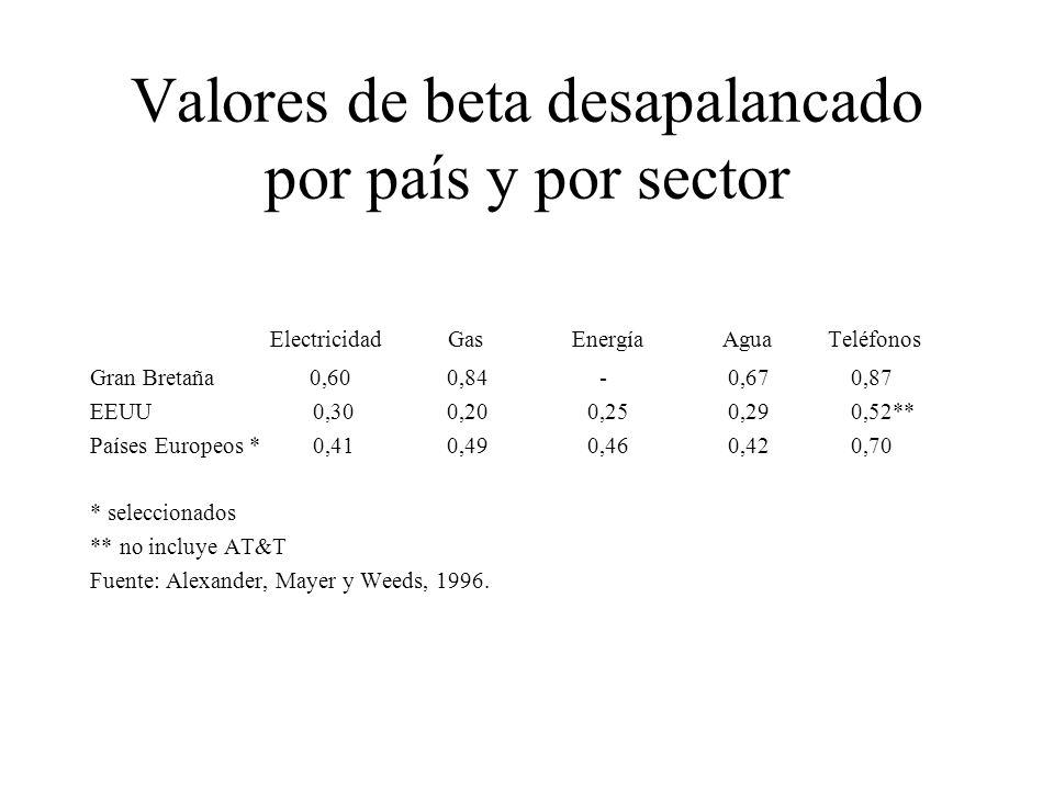 Valores de beta desapalancado por país y por sector Electricidad Gas EnergíaAguaTeléfonos Gran Bretaña 0,60 0,84 - 0,67 0,87 EEUU 0,30 0,20 0,25 0,29