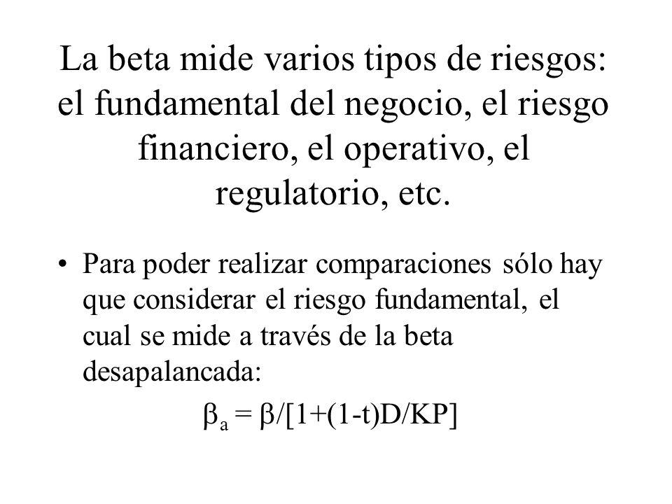 La beta mide varios tipos de riesgos: el fundamental del negocio, el riesgo financiero, el operativo, el regulatorio, etc. Para poder realizar compara
