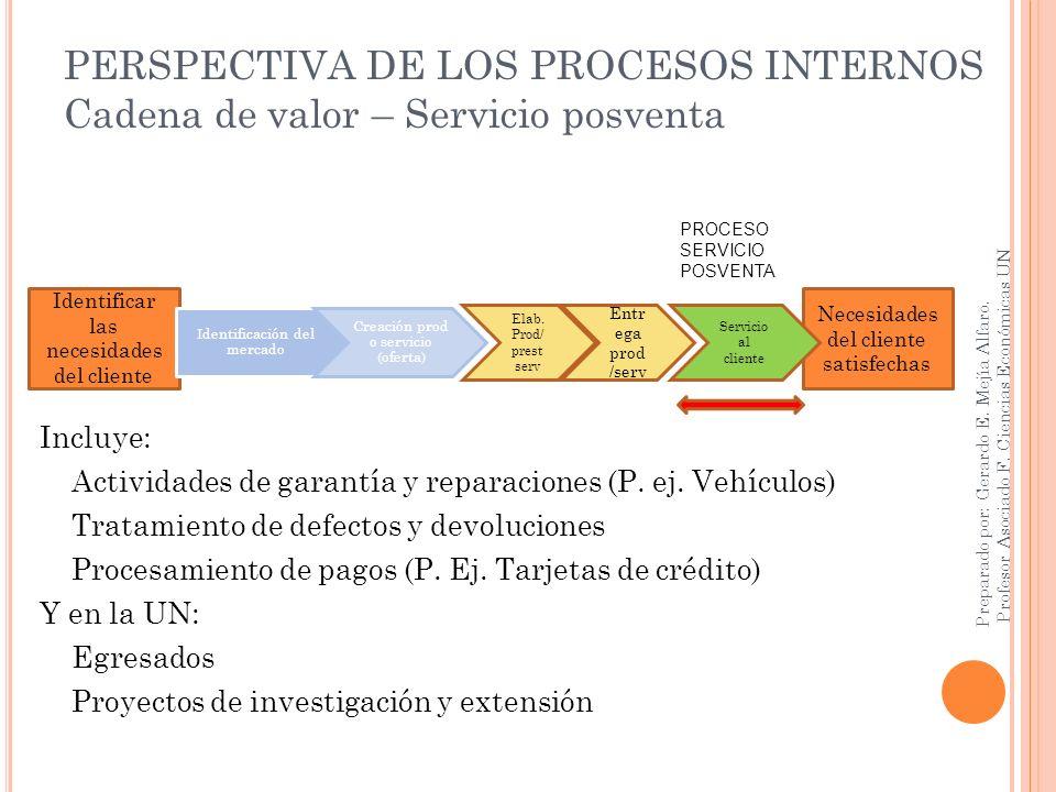 PERSPECTIVA DE LOS PROCESOS INTERNOS Cadena de valor – Servicio posventa Incluye: Actividades de garantía y reparaciones (P. ej. Vehículos) Tratamient