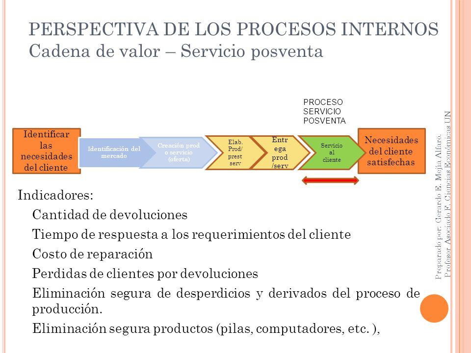 PERSPECTIVA DE LOS PROCESOS INTERNOS Cadena de valor – Servicio posventa Indicadores: Cantidad de devoluciones Tiempo de respuesta a los requerimiento