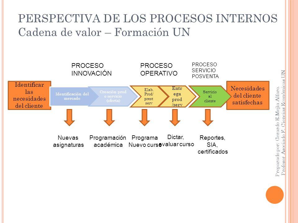 PERSPECTIVA DE LOS PROCESOS INTERNOS Cadena de valor – Formación UN Preparado por: Gerardo E.Mejìa Alfaro. Profesor Asociado F. Ciencias Económicas UN