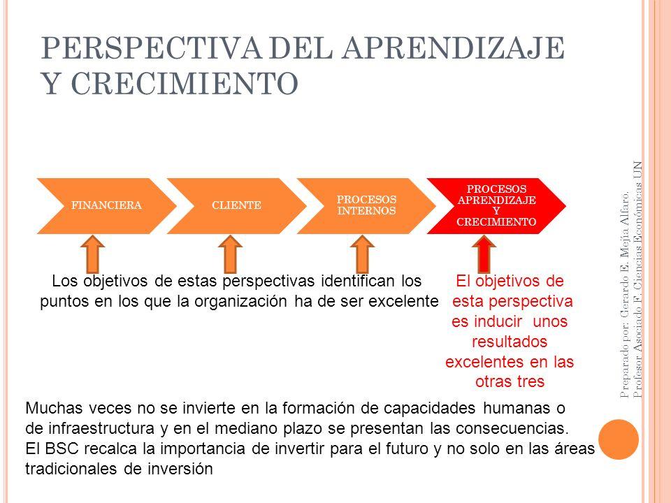 PERSPECTIVA DEL APRENDIZAJE Y CRECIMIENTO FINANCIERACLIENTE PROCESOS INTERNOS PROCESOS APRENDIZAJE Y CRECIMIENTO Preparado por: Gerardo E. Mejía Alfar