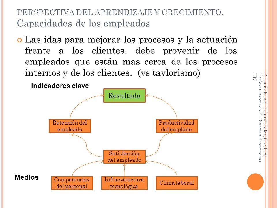 PERSPECTIVA DEL APRENDIZAJE Y CRECIMIENTO. Capacidades de los empleados Las idas para mejorar los procesos y la actuación frente a los clientes, debe