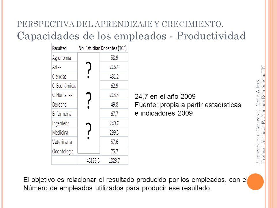 PERSPECTIVA DEL APRENDIZAJE Y CRECIMIENTO. Capacidades de los empleados - Productividad Preparado por: Gerardo E. Mejía Alfaro. Profesor Asociado F. C