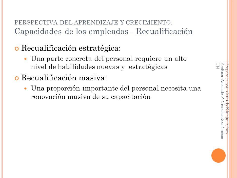 PERSPECTIVA DEL APRENDIZAJE Y CRECIMIENTO. Capacidades de los empleados - Recualificación Recualificación estratégica: Una parte concreta del personal