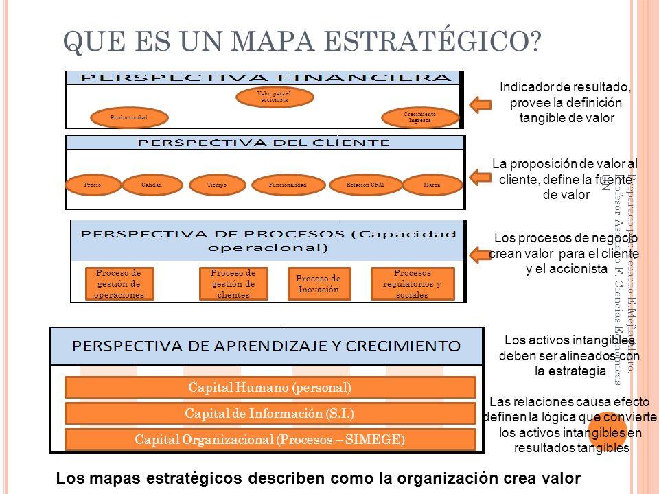 QUE ES UN MAPA ESTRATÉGICO? Productividad Valor para el accionista Crecimiento Ingresos PrecioCalidadTiempoFuncionalidadRelación CRMMarca Proceso de g