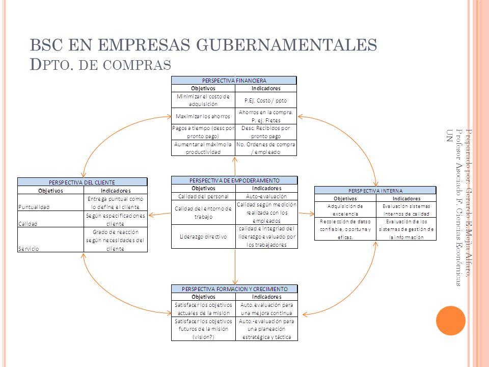 BSC EN EMPRESAS GUBERNAMENTALES D PTO. DE COMPRAS Preparado por: Gerardo E.Mejìa Alfaro. Profesor Asociado F. Ciencias Económicas UN