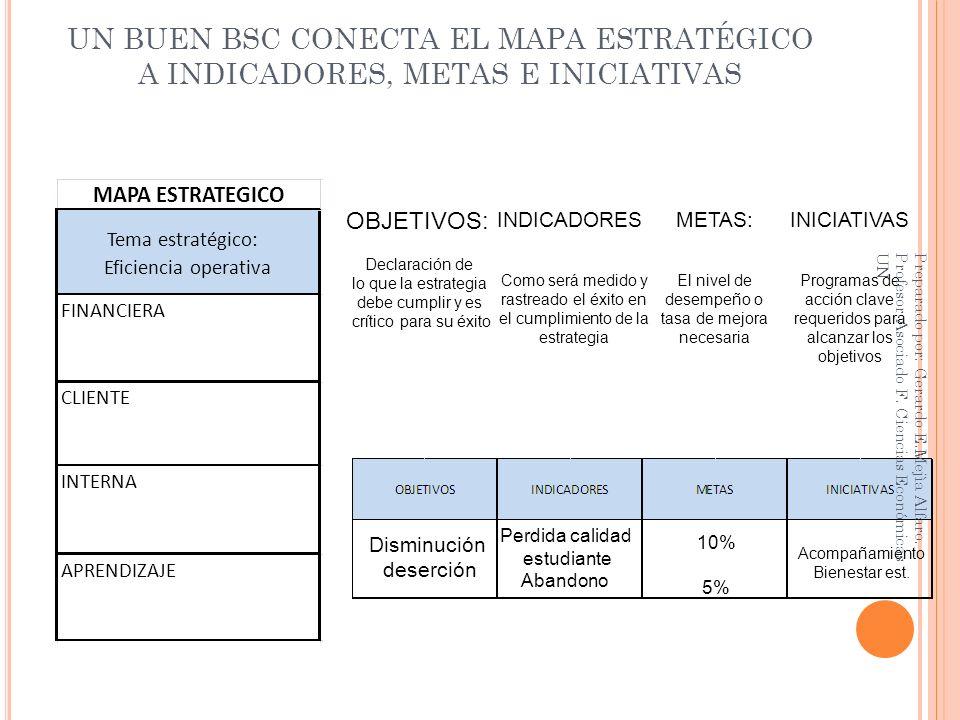 UN BUEN BSC CONECTA EL MAPA ESTRATÉGICO A INDICADORES, METAS E INICIATIVAS Disminución deserción Perdida calidad estudiante Abandono 10% 5% Acompañami