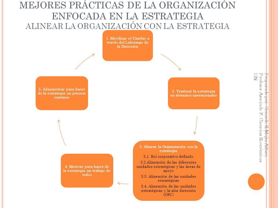 MEJORES PRÁCTICAS DE LA ORGANIZACIÓN ENFOCADA EN LA ESTRATEGIA ALINEAR LA ORGANIZACIÓN CON LA ESTRATEGIA 1. Movilizar el Cambio a través del Liderazgo