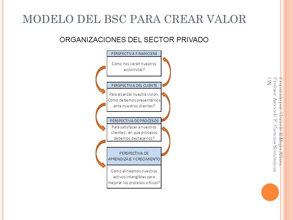 MODELO DEL BSC PARA CREAR VALOR ORGANIZACIONES DEL SECTOR PRIVADO Preparado por: Gerardo E.Mejìa Alfaro. Profesor Asociado F. Ciencias Económicas UN