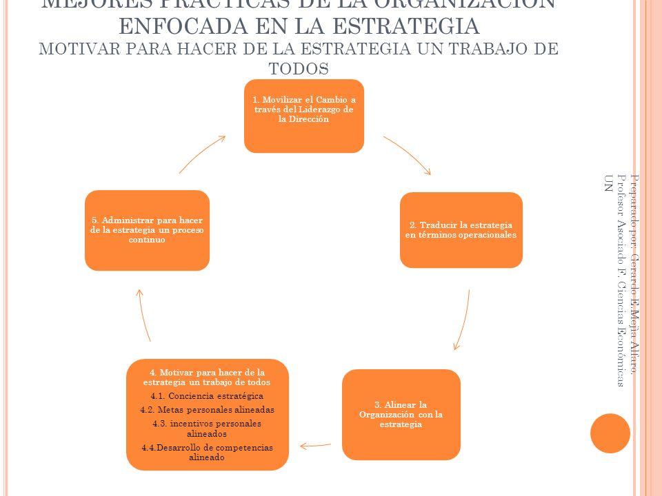 MEJORES PRÁCTICAS DE LA ORGANIZACIÓN ENFOCADA EN LA ESTRATEGIA MOTIVAR PARA HACER DE LA ESTRATEGIA UN TRABAJO DE TODOS 1. Movilizar el Cambio a través
