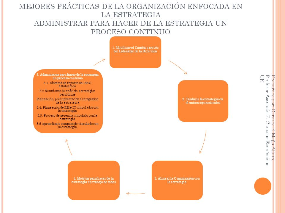 MEJORES PRÁCTICAS DE LA ORGANIZACIÓN ENFOCADA EN LA ESTRATEGIA ADMINISTRAR PARA HACER DE LA ESTRATEGIA UN PROCESO CONTINUO 1. Movilizar el Cambio a tr