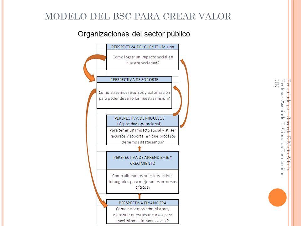 MODELO DEL BSC PARA CREAR VALOR Organizaciones del sector público Preparado por: Gerardo E.Mejìa Alfaro. Profesor Asociado F. Ciencias Económicas UN