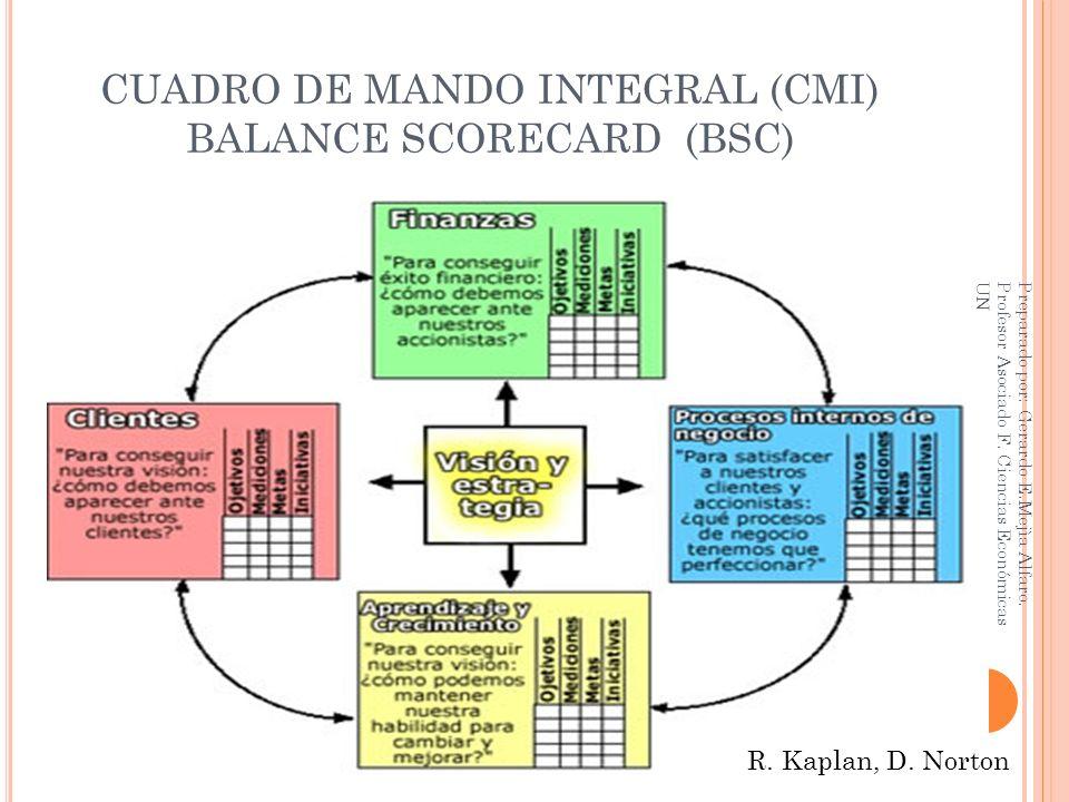 CUADRO DE MANDO INTEGRAL (CMI) BALANCE SCORECARD (BSC) R. Kaplan, D. Norton Preparado por: Gerardo E.Mejìa Alfaro. Profesor Asociado F. Ciencias Econó