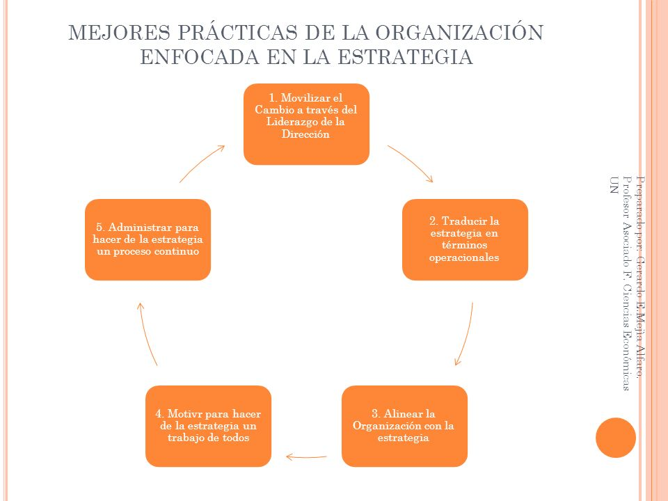 MEJORES PRÁCTICAS DE LA ORGANIZACIÓN ENFOCADA EN LA ESTRATEGIA 1. Movilizar el Cambio a través del Liderazgo de la Dirección 2. Traducir la estrategia
